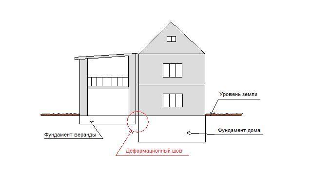 pristroyka-verandy-k-domu-iz-penoblokov.jpg