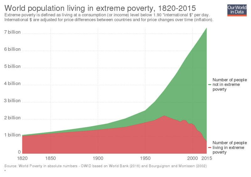 1200px-World-population-in-extreme-poverty-absolute.svg.png