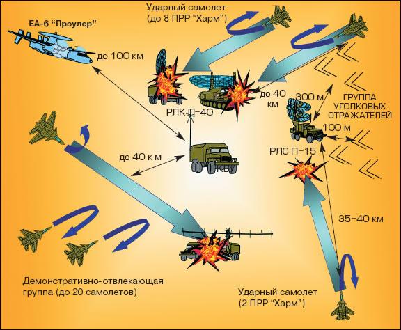 самолета противоракетный схема маневр